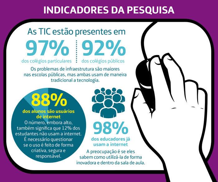 Realidade da educação no brasil