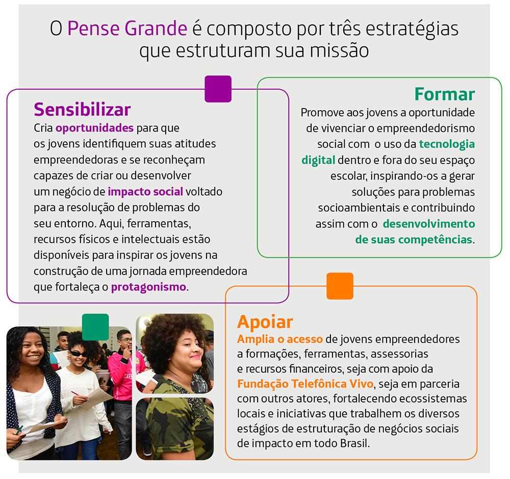 Infográfico sobre o Pense Grande, com descrição das três estratégias do programa: sensibilizar, formar e apoiar. São três quadros entrelaçados e uma foto de jovens que participam do Pense Grande.