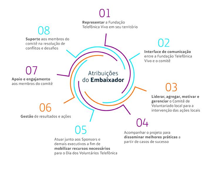 info_governanca_embaixadores