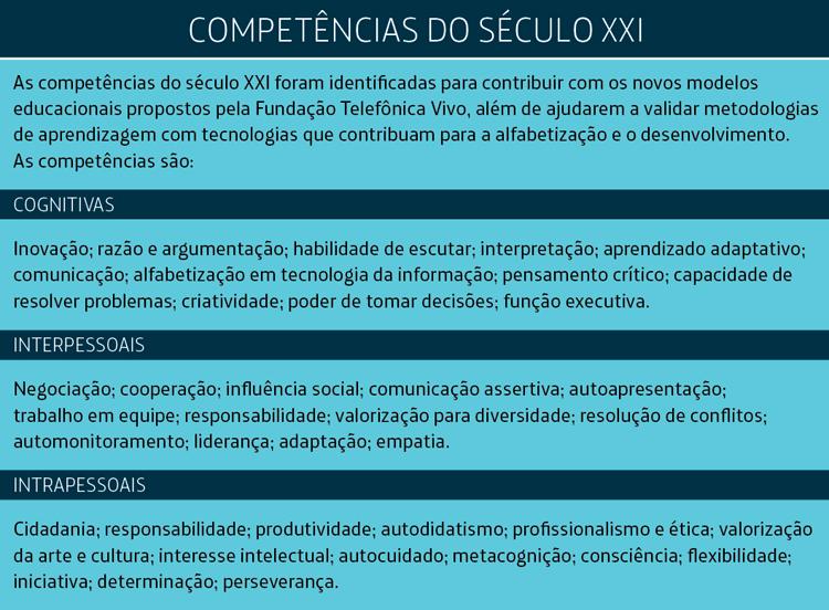 Box traz informações sobre competências do século XXI.