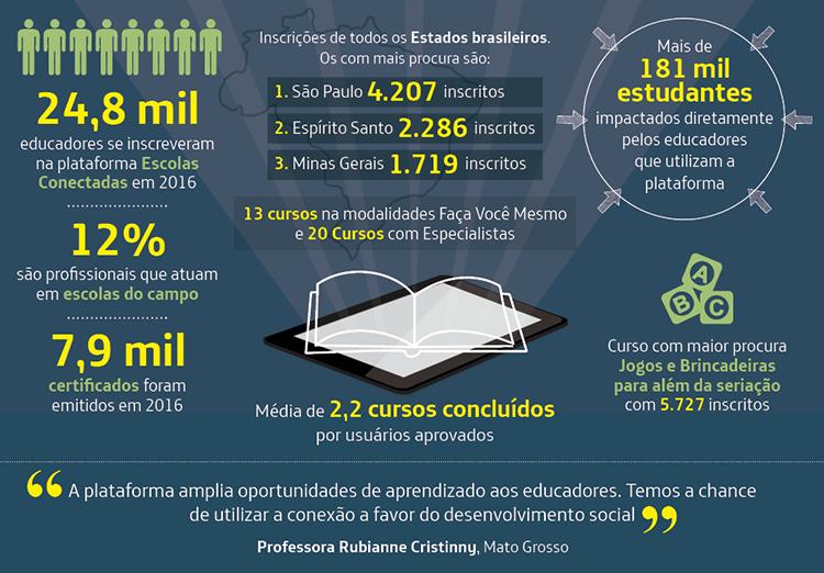 •Em 2016, 24,8 mil educadores se inscreveram na plataforma Escolas Conectadas. 12% são profissionais que atuam em escolas do campo. •São Paulo é o Estado com maior procura dos cursos, com 4.207 dos inscritos. Em segundo vem o Espírito Santo, com 2.286 e, em terceiro, Minas Gerais com 1.719 inscritos. •O curso com maior procura é Jogos e Brincadeiras: para além da seriação, com 5.727 inscritos. •São mais de 181 mil estudantes impactados diretamente pelos educadores que utilizam a plataforma. •7,9 mil certificados foram emitidos em 2016. •Entre as modalidades, foram oferecidos 13 cursos nas modalidades Faça Você Mesmo e 20 Cursos com Especialistas.
