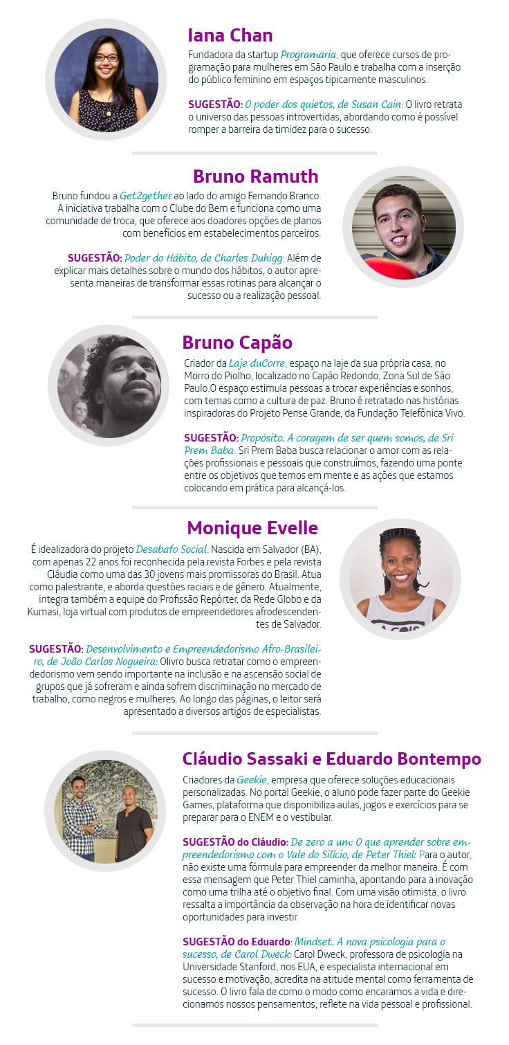 1- Iana Chan – Fundador da startup Programaria, que oferece cursos de programação para mulheres em São Paulo e trabalha com a inserçãodo público feminino em espaços tipicamente masculinos. SUGESTÃO: O poder dos quietos, de Susan Cain: O livro retrata o universo das pessoas introvertidas, abordando como é possível romper a barreira da timidez para o sucesso. 2-Bruno Ramuth – Bruno fundou a Get2guether ao lado do amigo Fernando Branco. A iniciativa trabalha com o Clube do Bem e funciona como uma comunidade de troca, que oferece aos doadores opções de planos com benefícios em estabelecimentos parceiros. SUGESTÃO:Poder do Hábito, de Charles Duhigg: Além de explicar mais detalhes sobre o mundo dos hábitos, o autor apresenta maneiras de transformar essas rotinas para alcançar o sucesso ou a realização pessoal. 3-Bruno Capão – Criador da Laje duCorre, espaço na laje da sua própria casa, no Morro do Piolho, localizado no Capão Redondo, Zona Sul de São Paulo.O espaço estimula pessoas a trocar experiências e sonhos, com temas como a cultura de paz. Bruno é retratado nas histórias inspiradoras do Projeto Pense Grande, da Fundação Telefônica Vivo. SUGESTÃO: Propósito. A coragem de ser quem somos, de Sri Prem Baba: Sri Prem Baba busca relacionar o amor com as relações profissionais e pessoais que construímos, fazendo uma ponte entre os objetivos que temos em mente e as ações que estamos colocando em prática para alcançá-los. 4-Monique Evelle – É idealizadora do projeto Desabafo Social. Nascida em Salvador (BA), com apenas 22 anos foi reconhecida pela revista Forbes e pela revista Cláudia como uma das 30 jovens mais promissoras do Brasil. Atua como palestrante, e aborda questões raciais e de gênero. Atualmente, integra também a equipe do Profissão Repórter, da Rede Globo e da Kumasi, loja virtual com produtos de empreendedores afrodescendentes de Salvador. SUGESTÃO: Desenvolvimento e Empreendedorismo Afro-Brasileiro, de João Carlos Nogueira: Olivro busca retratar como o empreende