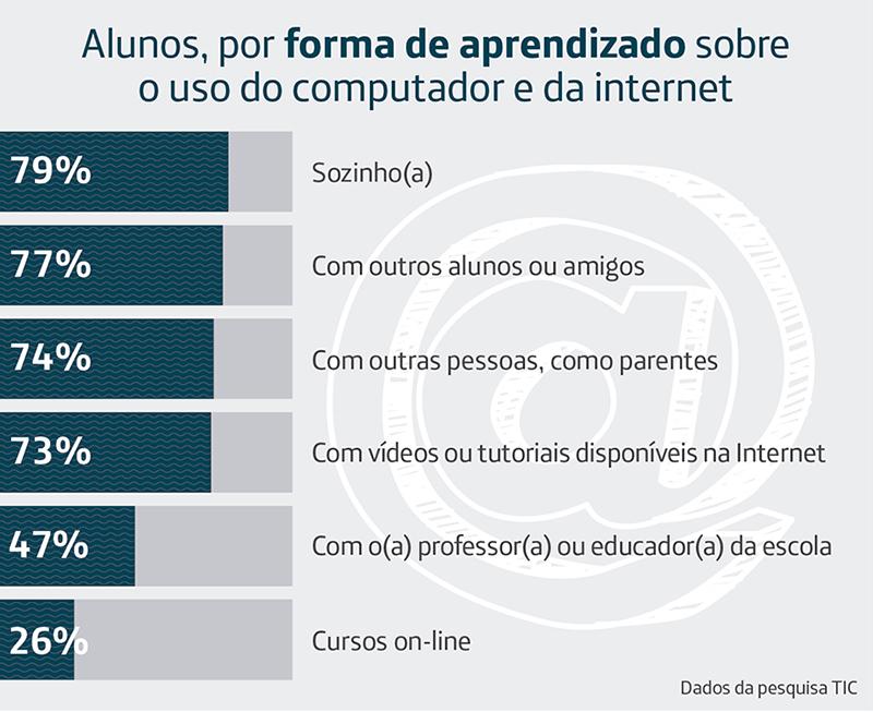 Infográfico da pesquisa TIC Educação 2016 mostra o que os alunos aprendem sobre a internet