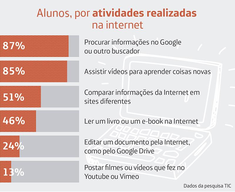 Infográfico da pesquisa TIC Educação 2016 mostra quais as atividades realizadas pelos alunos ao internet