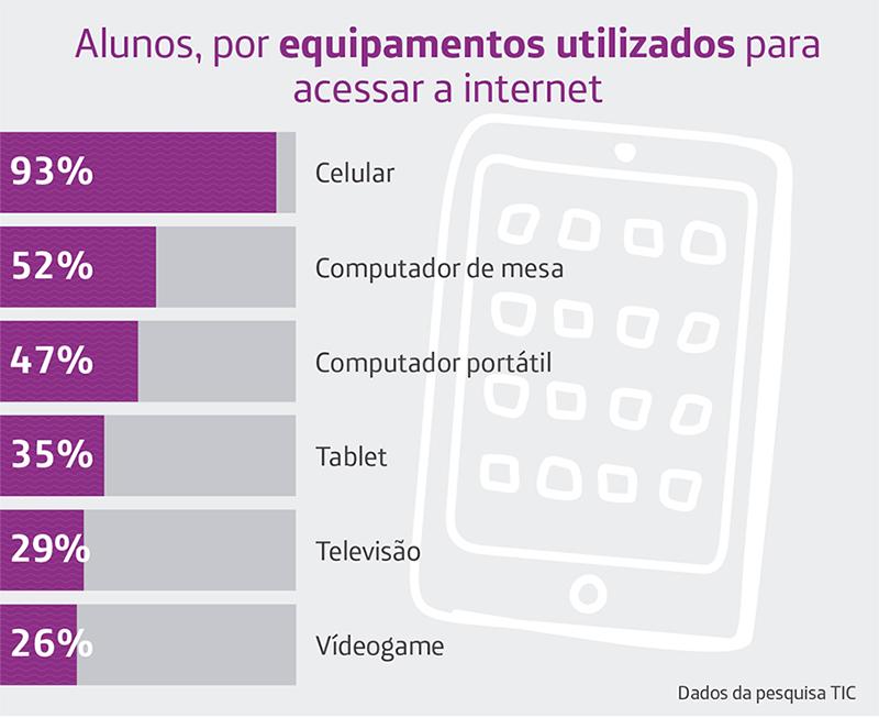 Infográfico da pesquisa TIC Educação 2016 mostra quais equipamentos usados pelos alunos para acessar a internet