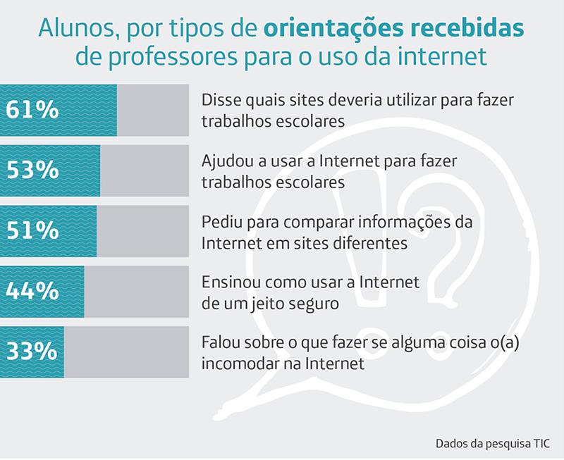 Infográfico da pesquisa TIC Educação 2016 mostra quais as orientações recebidas pelos alunos para acessar a internet