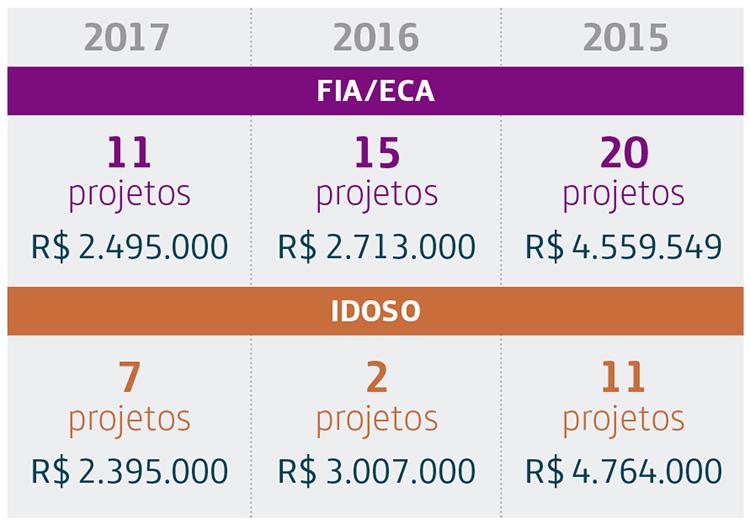 Imagem mostra os valores já fornecidos pela Fundação Telefônica Vivo em edital de apoio
