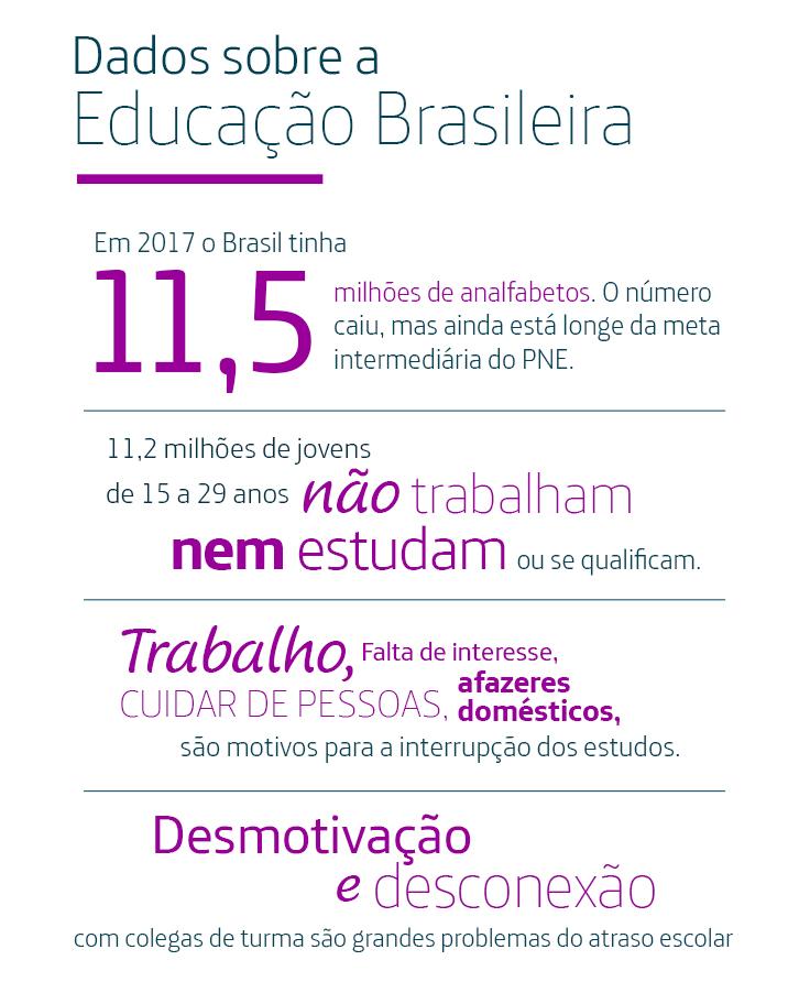 Imagem mostra dados sobre educação, focando analfabetismo e evasão escolar