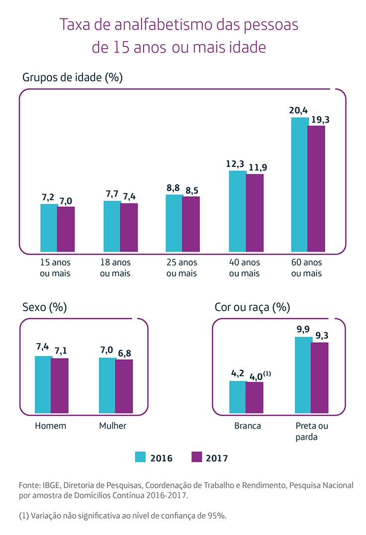 Imagem mostra gráfico, no qual vemos que, em 2017, 7% das pessoas maiores de 15 anos não sabiam ler nem escrever no Brasil