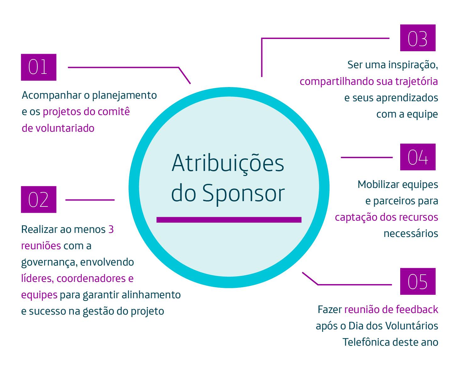 info_governanca_atribuicoesdosponsor