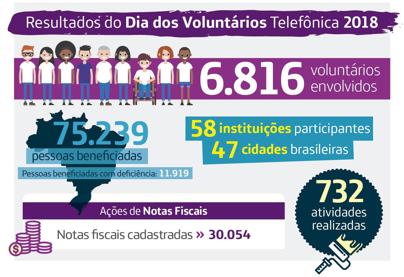 Infográfico com os principais números e resultados do Dia dos Voluntários 2018