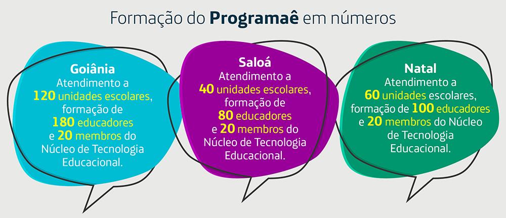 Box traz dados da formação sobre pensamento computacional do Programaê em Goiânia, Saloá (PE) e Natal.