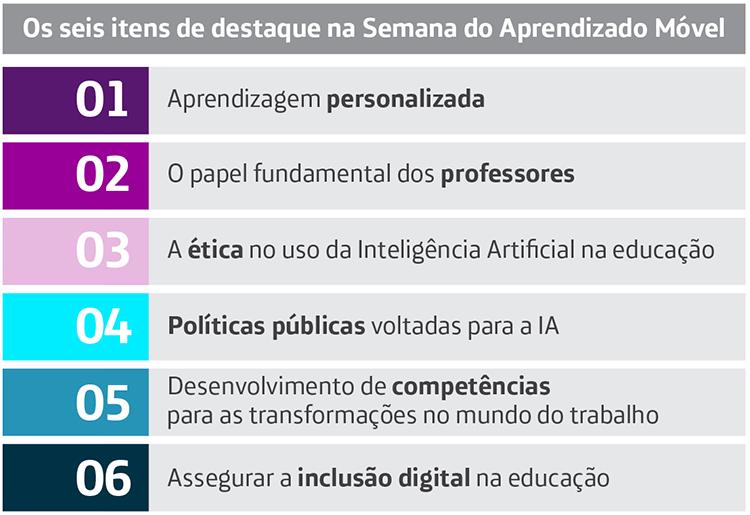 O box destaca os seis principais temas da Semana de Aprendizado Móvel: Aprendizagem personalizada, O papel fundamental dos professores, A ética no uso da Inteligência Artificial na educação, Políticas públicas voltadas para a IA, Desenvolvimento de competências para as transformações no mundo do trabalho e Assegurar a inclusão digital na educação