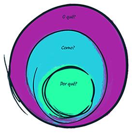 Imagem mostra três círculos concêntricos nas cores roxa, azul e verde, com as perguntas 'Por quê?', 'O quê' e 'Como'. O Círculo dourado é uma das atividades da metodologia Pense Grande, que trabalha cultura empreendedora.