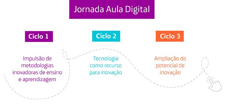 Imagem mostra um infográfico explicando os três ciclos que compõem o projeto Aula Digital. Sendo eles: ciclo 1 – impulsão de metodologias inovadoras de ensino e aprendizagem; ciclo 2 – tecnologia como recurso para inovação e ciclo – ampliação do potencial de inovação.