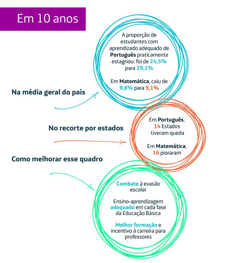 Infográfico resume dados do Saeb sobre o Ensino Médio: Em 10 anos Na média geral do país: - A proporção de estudantes com aprendizado adequado de Português praticamente estagnou: foi de 24,5% para 29,1% - Em Matemática, caiu de 9,8% para 9,1%. No recorte por Estados: - Em Português, 14 Estados tiveram queda - Em Matemática, 16 pioraram Como melhorar esse quadro: - Combate à evasão escolar - Ensino-aprendizagem adequado em cada fase da Educação Básica - Melhor formação e incentivo à carreira para professores