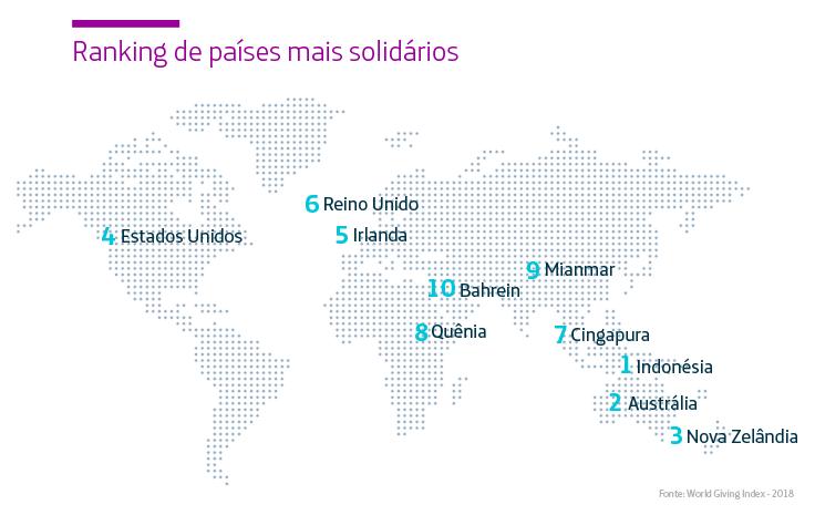 Infográfico mostra ranking dos países mais solidários do mundo