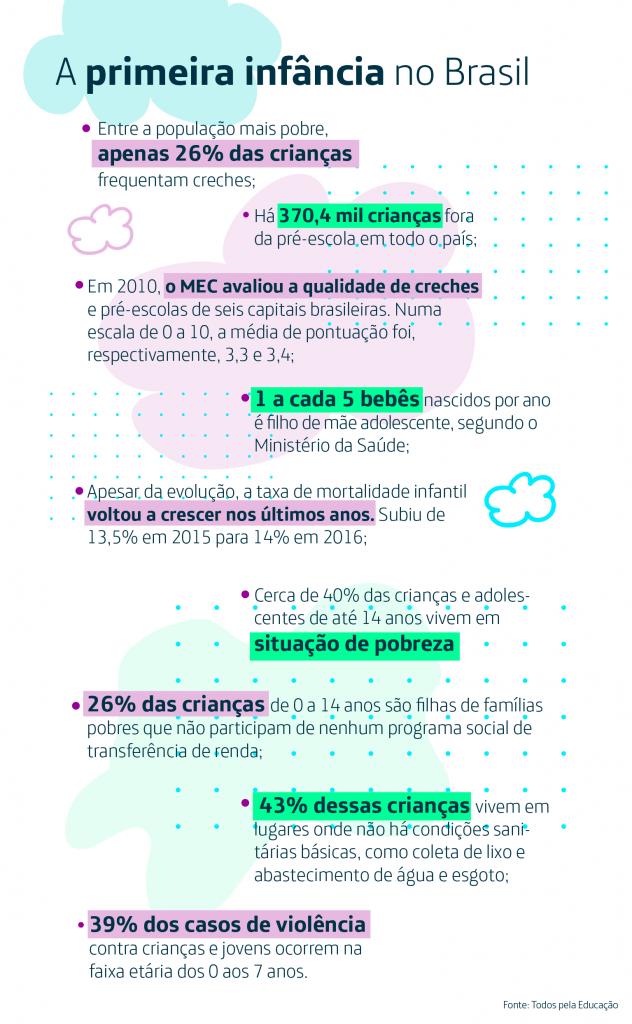 Infográfico traz dados sobre a Primeira Infância com texto acompanhado por desenhos que lembram nuvens em tons rosa, roxo e azul. O texto da imagem é o seguinte: Entre a população mais pobre, apenas 26% das crianças frequentam creches; Há 370,4 mil crianças fora da pré-escola em todo o país; Em 2010, o MEC avaliou a qualidade de creches e pré-escolas de seis capitais brasileiras. Numa escala de 0 a 10, a média de pontuação foi, respectivamente, 3,3 e 3,4; Apesar da evolução, a taxa de mortalidade infantil voltou a crescer nos últimos anos. Subiu de 13,5% em 2015 para 14% em 2016; 1 a cada 5 bebês nascidos por ano é filho de mãe adolescente, segundo o Ministério da Saúde; Cerca de 40% das crianças e adolescentes de até 14 anos vivem em situação de pobreza; 26% das crianças de 0 a 14 anos são filhas de famílias pobres que não participam de nenhum programa social de transferência de renda; 43% dessas crianças vivem em lugares onde não há condições sanitárias básicas, como coleta de lixo e abastecimento de água e esgoto; 39% dos casos de violência contra crianças e jovens ocorrem na faixa-etária dos 0 aos 7 anos. Fonte: Todos pela Educação