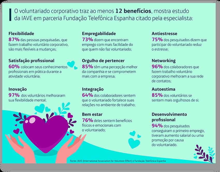 O voluntariado corporativo traz ao menos 12 benefícios, listados em estudo da IAVE (International Association for Volunteer Effort) em parceria Fundação Telefonica Espanha e citado pela gerente de voluntariado:   •Flexibilidade: 87% das pessoas pesquisadas, que fazem trabalho voluntário corporativo, são mais flexíveis a mudanças; •Satisfação profissional: 60% colocam seus conhecimentos profissionais em prática durante a atividade voluntária; •Orgulho de pertencer: 85% têm uma percepção melhor da companhia e se comprometem mais com a empresa; •Integração: 64% dos colaboradores sentem que o voluntariado fortalece suas relações no ambiente de trabalho; •Inovação: 97% dos voluntários melhoraram sua flexibilidade mental; •Bem estar: 76% deles sentem benefícios físicos e emocionais com o voluntariado; •Empatia: 80% das pessoas dizem melhorar a sua inteligência emocional, empatia e sociabilidade; •Autoestima: 85% dos voluntários se sentem mais orgulhosos de si; •Antiestresse: 75% dos pesquisados dizem que participar do voluntariado reduz o estresse; •Networking: 96% dos colaboradores que fazem trabalho voluntário corporativo melhoram a sua rede de contatos; •Empregabilidade: 73% dizem que encontram emprego com mais facilidade do que quem não faz voluntariado; •Desenvolvimento profissional: 94% dos pesquisados conseguiram o primeiro emprego, tiveram aumento salarial ou uma promoção por causa do voluntariado.
