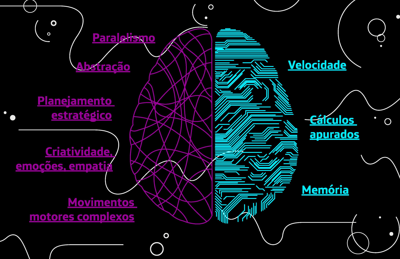 A imagem mostra um cérebro humano dividido, metade em roxo, representando as habilidades humanas e metade azul representando as habilidades do computador. Em azul estão os seguintes termos, em ordem. Velocidade: o computador leva milissegundos para processar uma informação. Cálculos apurados: o maior computador do mundo tem capacidade de processar 100 mil filmes em HD por segundo. Memória: um computador é mais eficiente em reter informações. Em roxo, estão os seguintes termos, em ordem. Paralelismo: nosso cérebro analisa situações desconhecidas e reage a isso; Abstração: temos a capacidade de imaginar situações, mesmo sem vivenciá-las; Planejamento estratégico: os humanos são melhores em analisar situações que misturam lógica e emoções; Criatividade, emoções e empatia: somente nós somos capazes de traduzir emoções em outras linguagens, por exemplo; Movimentos motores complexos: os humanos sempre foram melhores, mas as máquinas devem nos superar nisso no futuro.