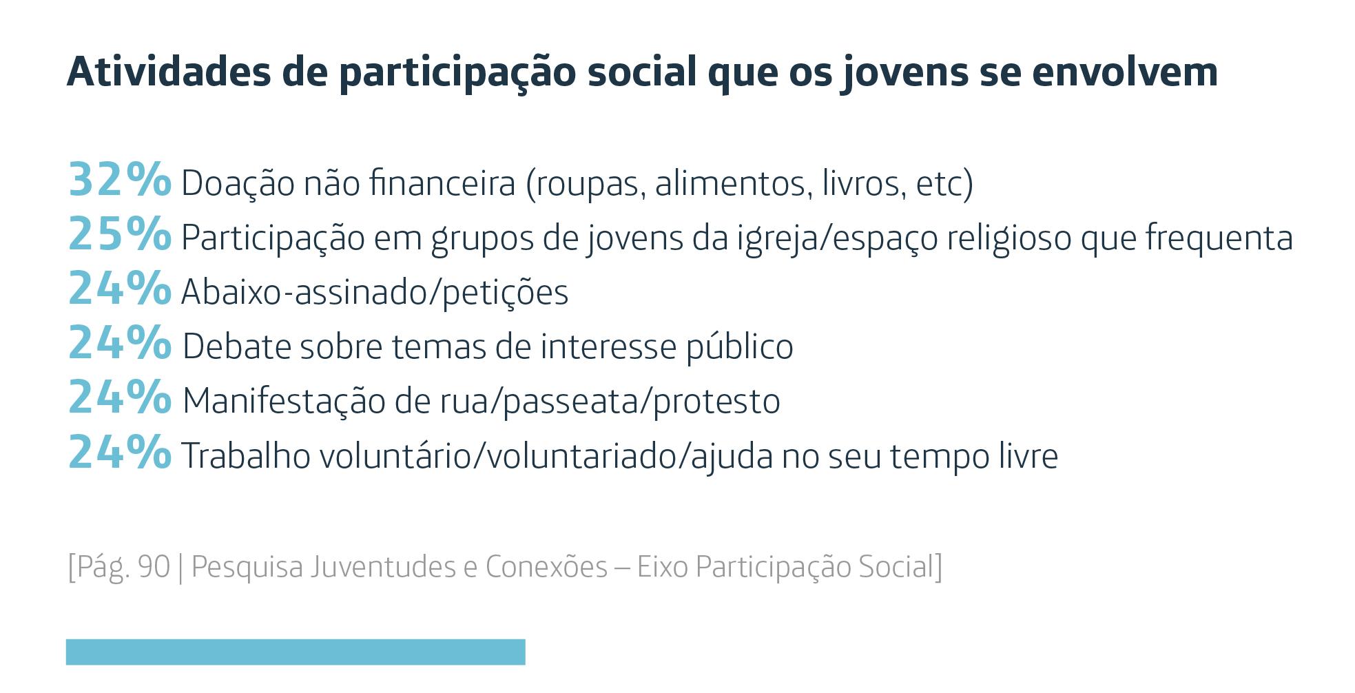Infográfico mostra atividades de participação social que os jovens se envolvem