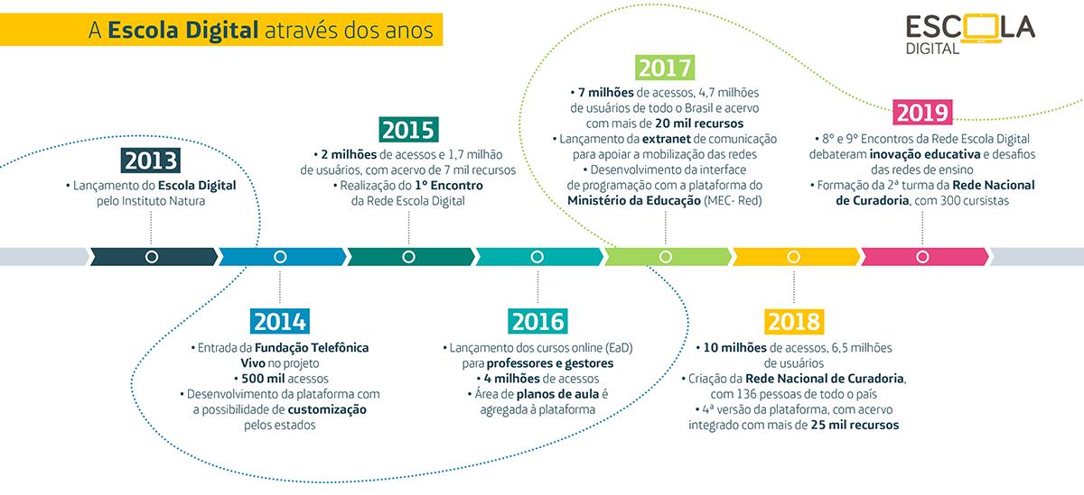 Infográfico traz marcos do projeto Escola Digital, desde o início em 2013 até os encontros de 2019 sobre inovação educativa e os desafios das redes de ensino.