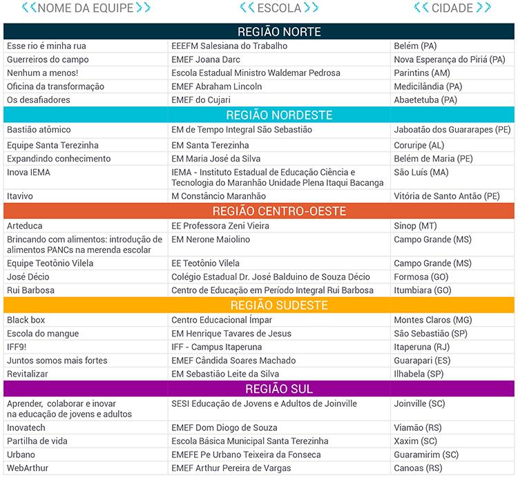 Imagem mostra lista dos selecionados, com os nomes dos projetos, escolas e cidades, por região do Brasil.