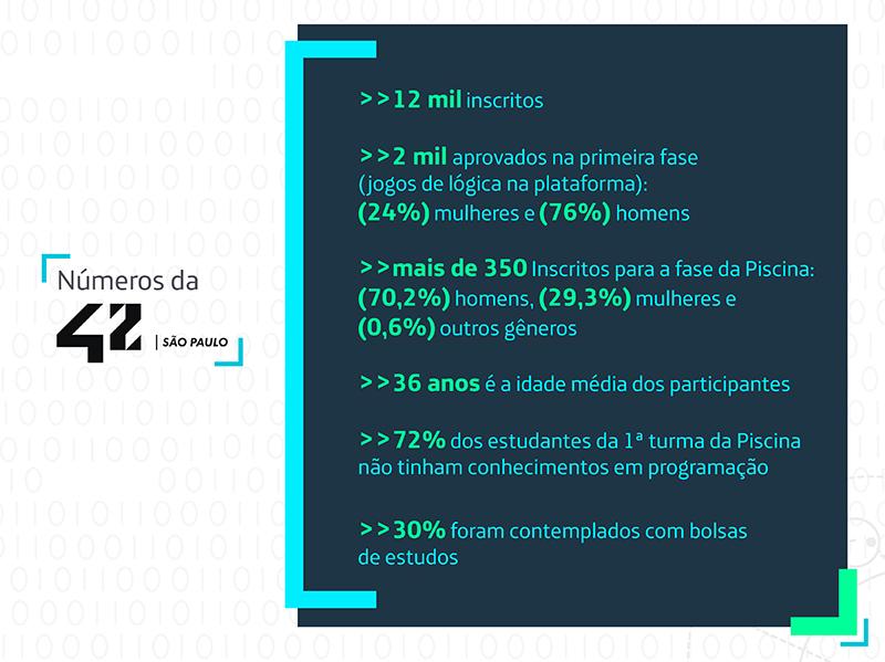 Infográfico mostra os números da 42 São Paulo