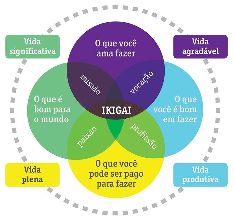 Modelo de Ikigai